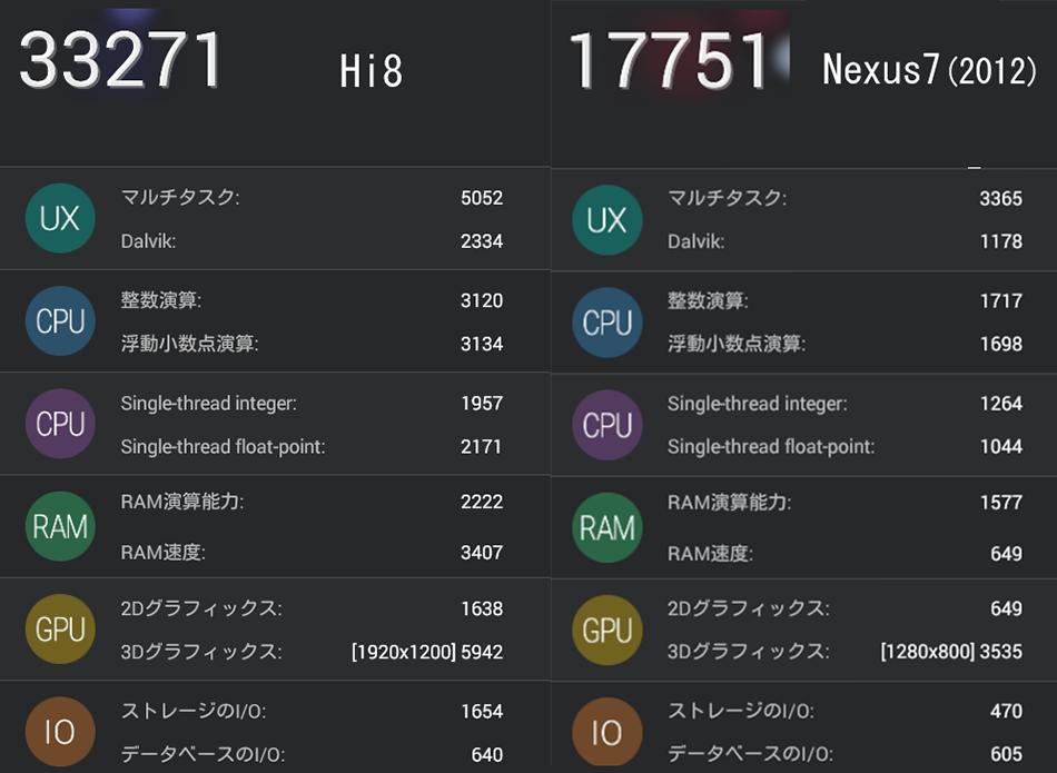 hi8vsnexus7